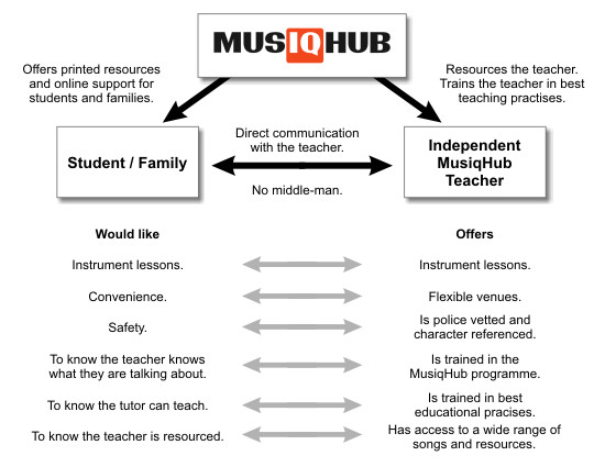 The Future of Music Education